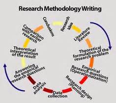 Research methods and statistical techniques employed by